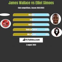 James Wallace vs Elliot Simoes h2h player stats