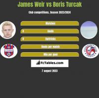 James Weir vs Boris Turcak h2h player stats