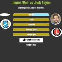 James Weir vs Jack Payne h2h player stats
