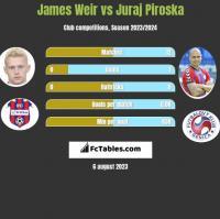 James Weir vs Juraj Piroska h2h player stats