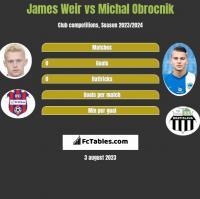 James Weir vs Michal Obrocnik h2h player stats