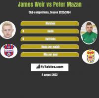 James Weir vs Peter Mazan h2h player stats