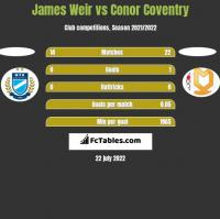 James Weir vs Conor Coventry h2h player stats