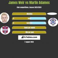 James Weir vs Martin Adamec h2h player stats