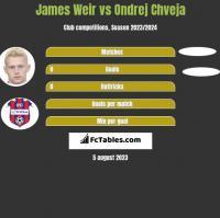 James Weir vs Ondrej Chveja h2h player stats