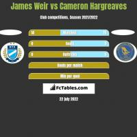 James Weir vs Cameron Hargreaves h2h player stats