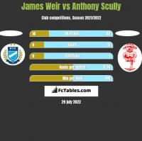 James Weir vs Anthony Scully h2h player stats