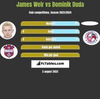 James Weir vs Dominik Duda h2h player stats