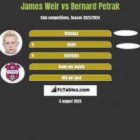 James Weir vs Bernard Petrak h2h player stats