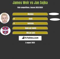 James Weir vs Jan Sojka h2h player stats