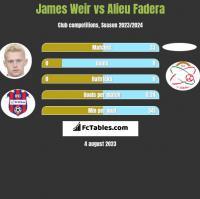 James Weir vs Alieu Fadera h2h player stats