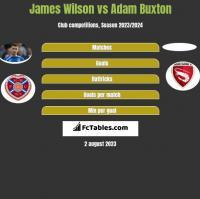 James Wilson vs Adam Buxton h2h player stats