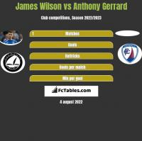 James Wilson vs Anthony Gerrard h2h player stats