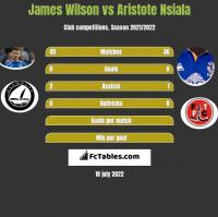 James Wilson vs Aristote Nsiala h2h player stats