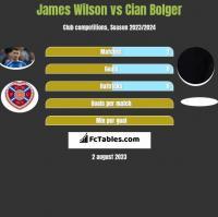 James Wilson vs Cian Bolger h2h player stats