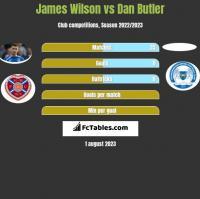 James Wilson vs Dan Butler h2h player stats
