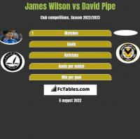 James Wilson vs David Pipe h2h player stats
