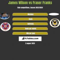 James Wilson vs Fraser Franks h2h player stats