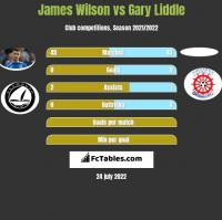 James Wilson vs Gary Liddle h2h player stats