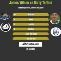 James Wilson vs Harry Toffolo h2h player stats