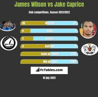 James Wilson vs Jake Caprice h2h player stats