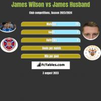 James Wilson vs James Husband h2h player stats