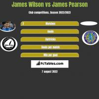 James Wilson vs James Pearson h2h player stats