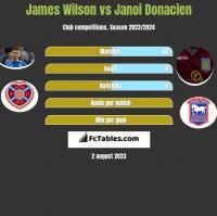 James Wilson vs Janoi Donacien h2h player stats