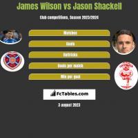 James Wilson vs Jason Shackell h2h player stats