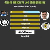 James Wilson vs Joe Shaughnessy h2h player stats