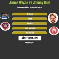 James Wilson vs Johnny Hunt h2h player stats