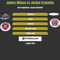 James Wilson vs Jordan Cranston h2h player stats