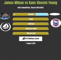 James Wilson vs Kane Vincent-Young h2h player stats