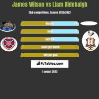 James Wilson vs Liam Ridehalgh h2h player stats