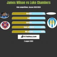 James Wilson vs Luke Chambers h2h player stats