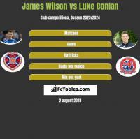 James Wilson vs Luke Conlan h2h player stats