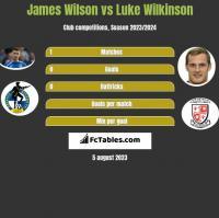 James Wilson vs Luke Wilkinson h2h player stats