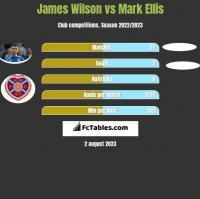 James Wilson vs Mark Ellis h2h player stats