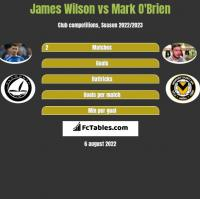 James Wilson vs Mark O'Brien h2h player stats