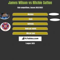 James Wilson vs Ritchie Sutton h2h player stats