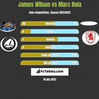 James Wilson vs Marc Bola h2h player stats