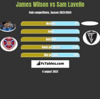 James Wilson vs Sam Lavelle h2h player stats
