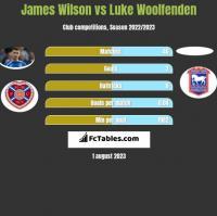 James Wilson vs Luke Woolfenden h2h player stats