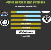 James Wilson vs Elvis Bwomono h2h player stats