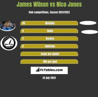 James Wilson vs Nico Jones h2h player stats
