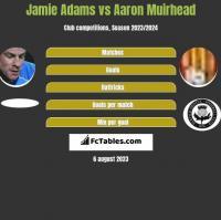 Jamie Adams vs Aaron Muirhead h2h player stats