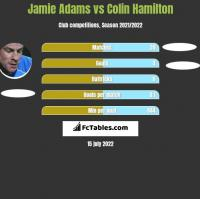 Jamie Adams vs Colin Hamilton h2h player stats