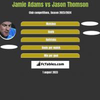 Jamie Adams vs Jason Thomson h2h player stats