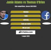 Jamie Adams vs Thomas O'Brien h2h player stats