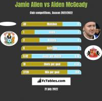 Jamie Allen vs Aiden McGeady h2h player stats